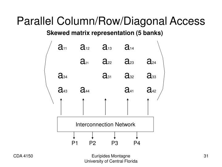Parallel Column/Row/Diagonal Access