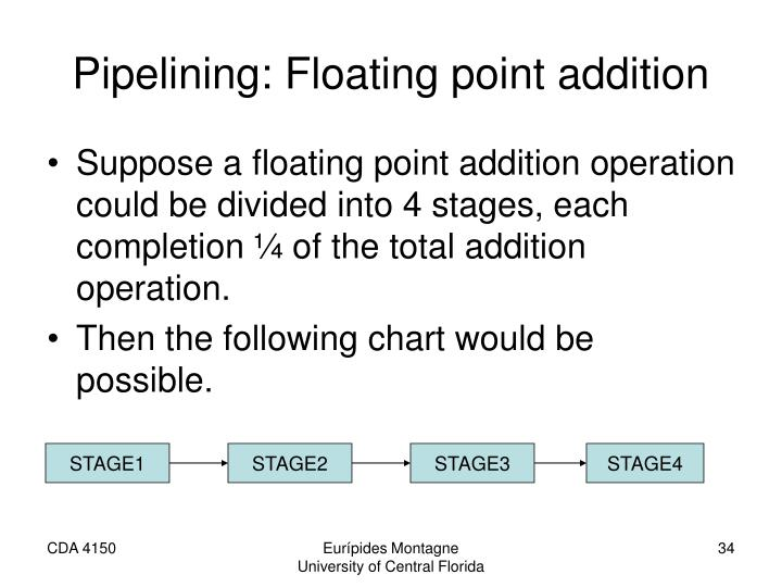 Pipelining: Floating point addition