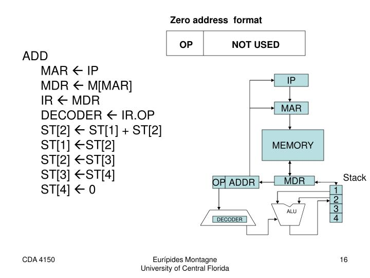 Zero address  format