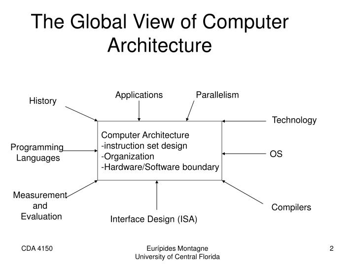 The global view of computer architecture