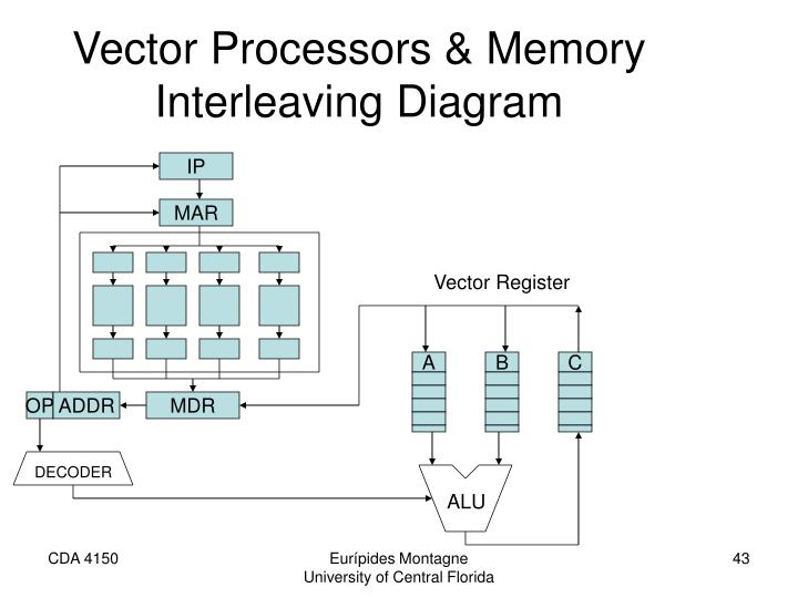 Vector Processors & Memory Interleaving Diagram