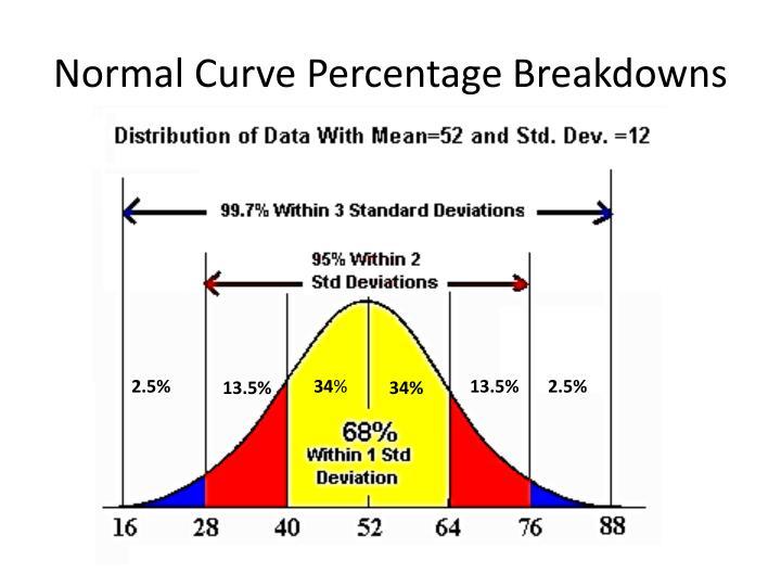 Normal Curve Percentage Breakdowns