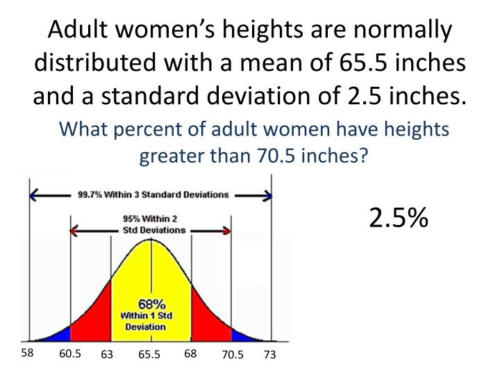Adult women's heights are normally distributed with a mean of 65.5 inches and a standard deviation of 2.5 inches.