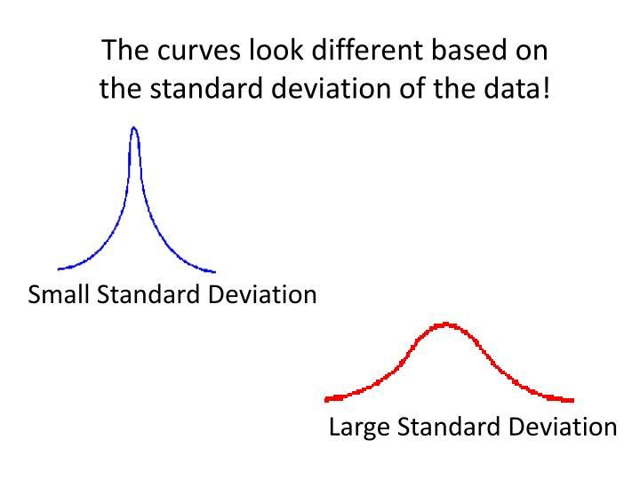 Small Standard Deviation
