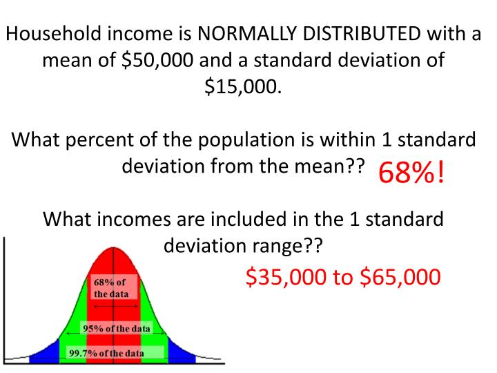 Household income is NORMALLY DISTRIBUTED with a mean of $50,000 and a standard deviation of $15,000.