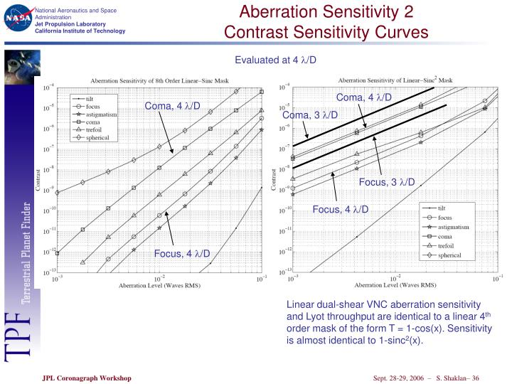 Aberration Sensitivity 2