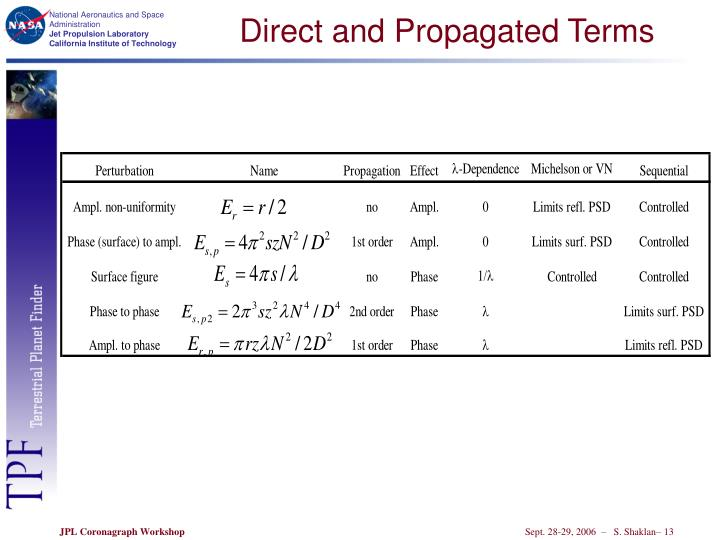 Direct and Propagated Terms
