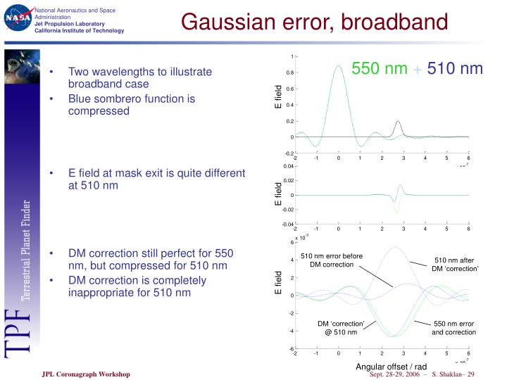 Gaussian error, broadband