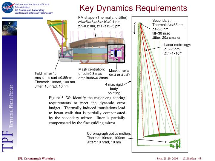 Key Dynamics Requirements