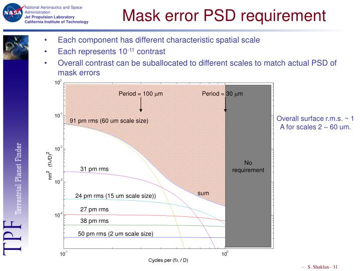 Mask error PSD requirement