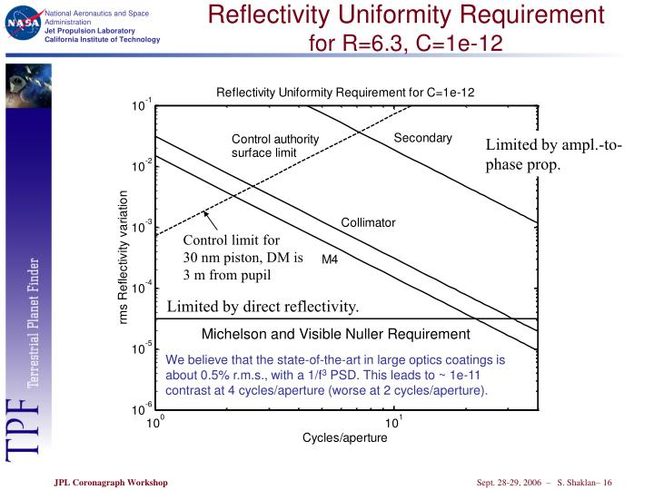 Reflectivity Uniformity Requirement
