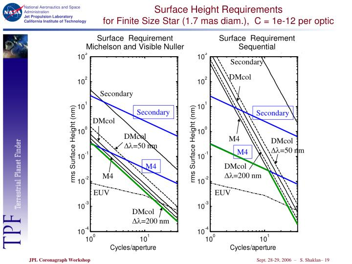 Surface Height Requirements