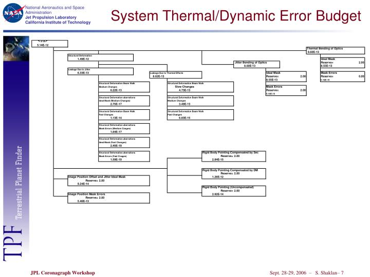 System Thermal/Dynamic Error Budget
