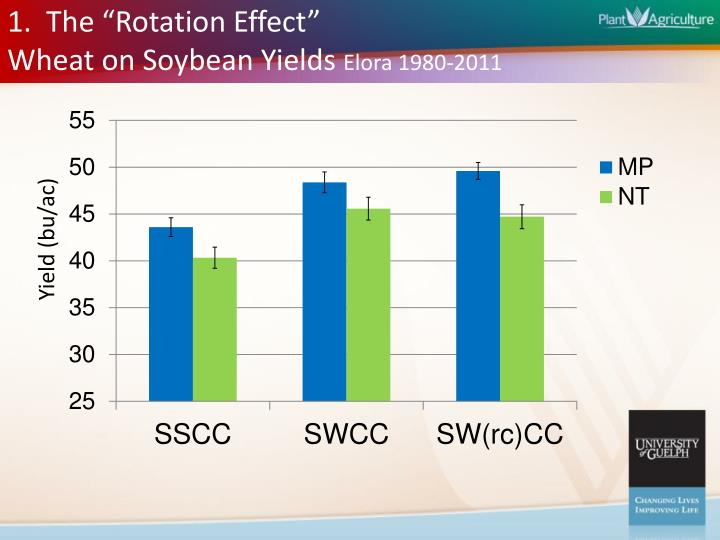 "1.  The ""Rotation Effect"""
