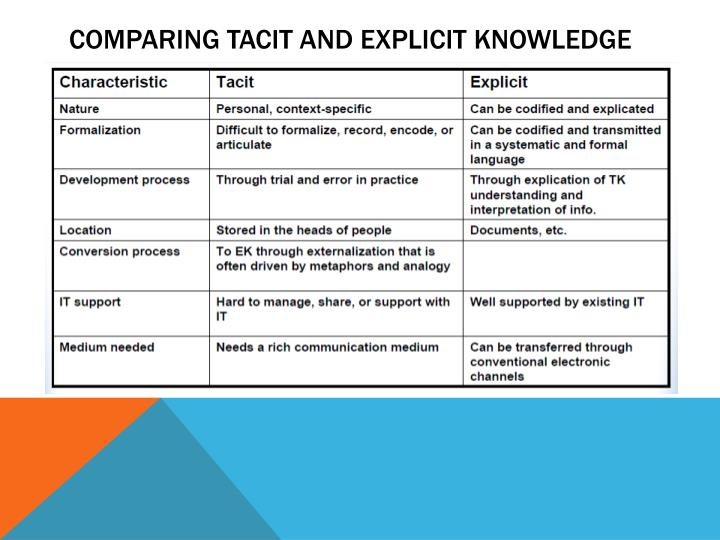 COMPARING TACIT AND EXPLICIT KNOWLEDGE