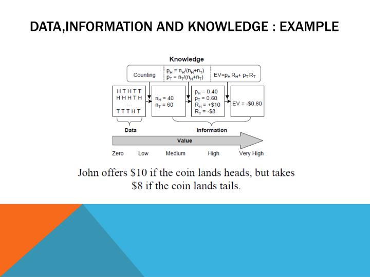 DATA,INFORMATION AND KNOWLEDGE : EXAMPLE