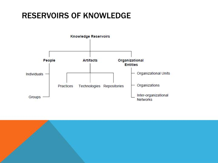 RESERVOIRS OF KNOWLEDGE