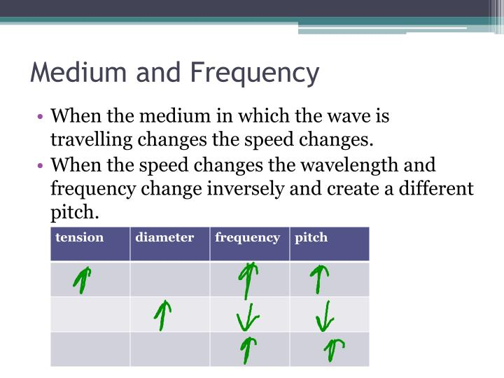 Medium and Frequency