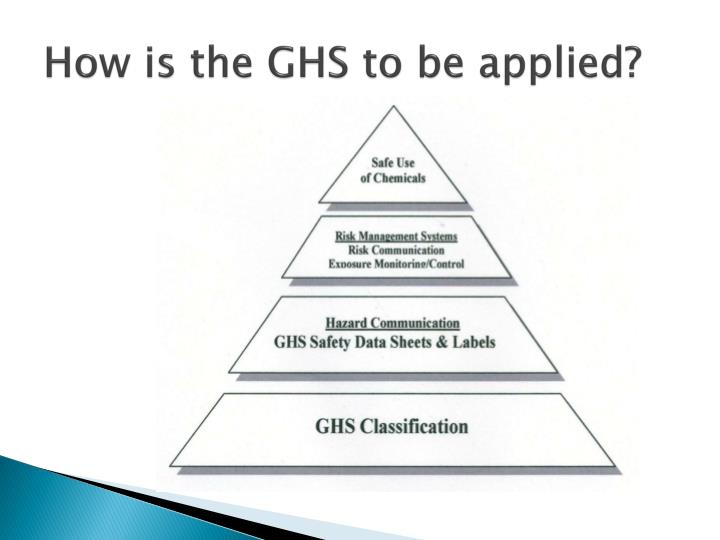 How is the GHS to be applied?