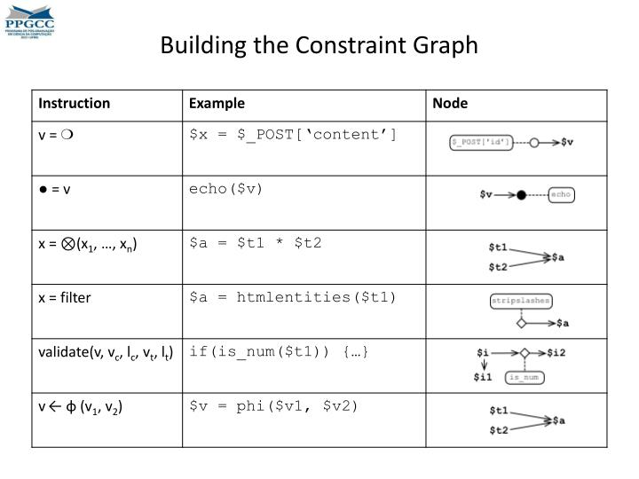 Building the Constraint Graph