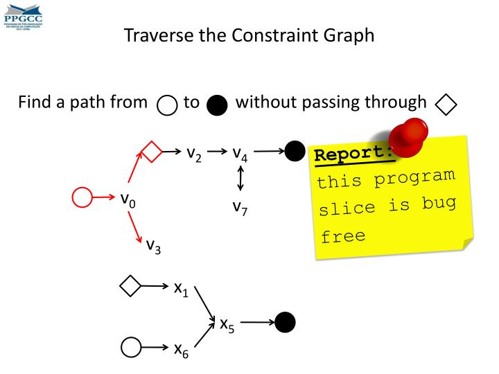 Traverse the Constraint Graph