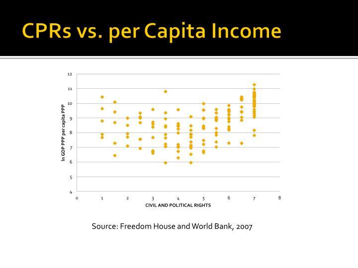 CPRs vs. per Capita Income
