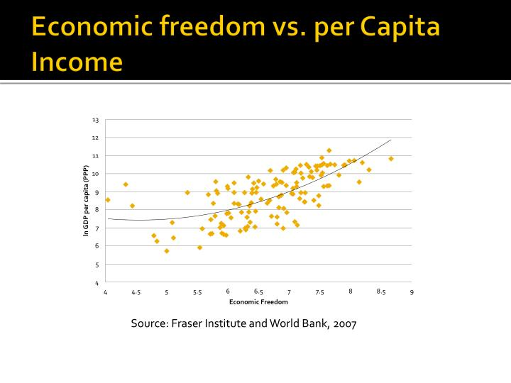 Economic freedom vs. per Capita Income