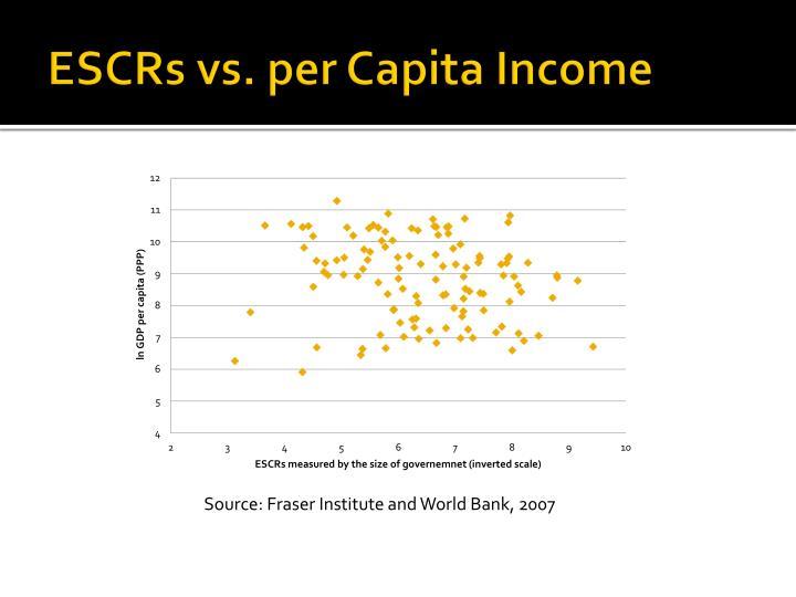 ESCRs vs. per Capita Income