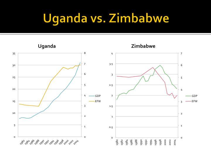 Uganda vs. Zimbabwe