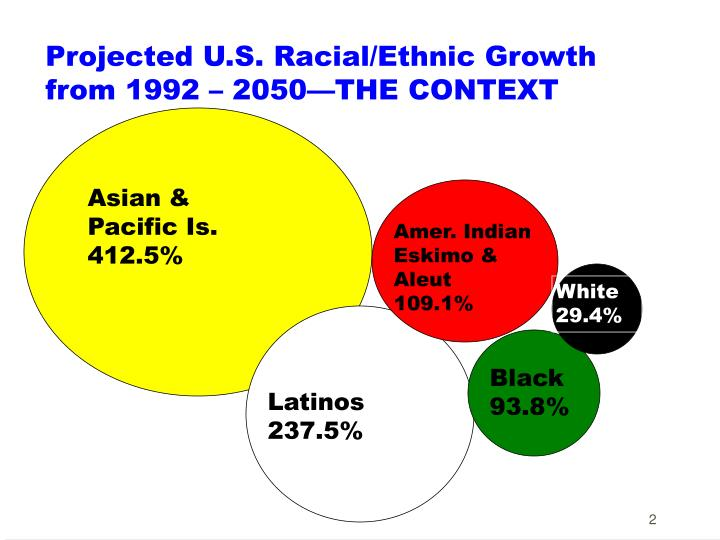 Projected U.S. Racial/Ethnic Growth from 1992 – 2050—THE CONTEXT