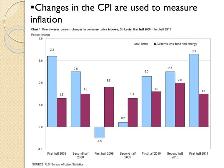 Changes in the CPI are used to measure inflation