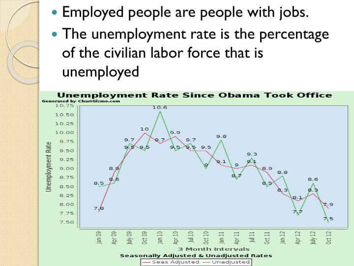Employed people are people with jobs.