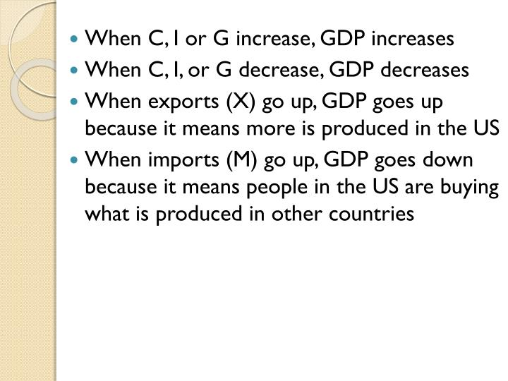 When C, I or G increase, GDP increases