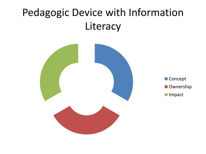 Pedagogic Device with Information Literacy