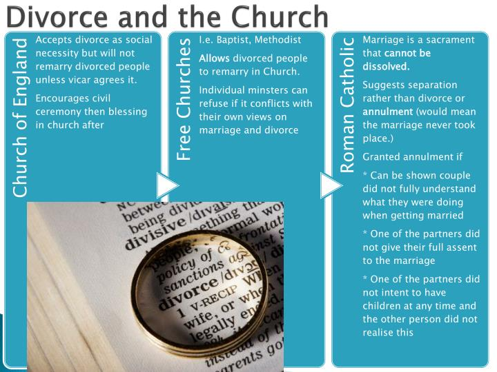 Divorce and the Church