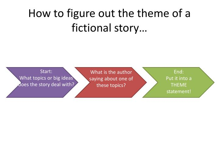 How to figure out the theme of a fictional story…