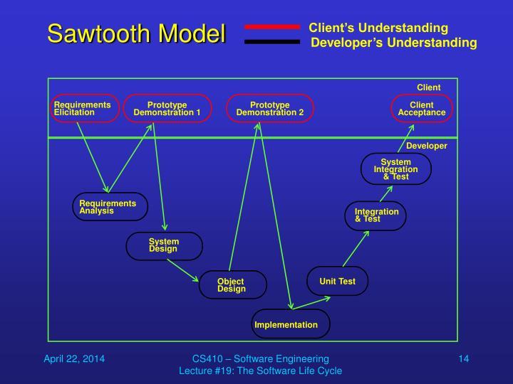 Sawtooth Model