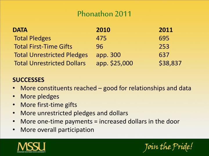 Phonathon