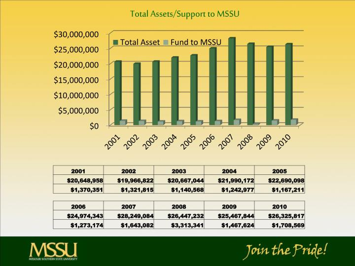 Total Assets/Support to MSSU