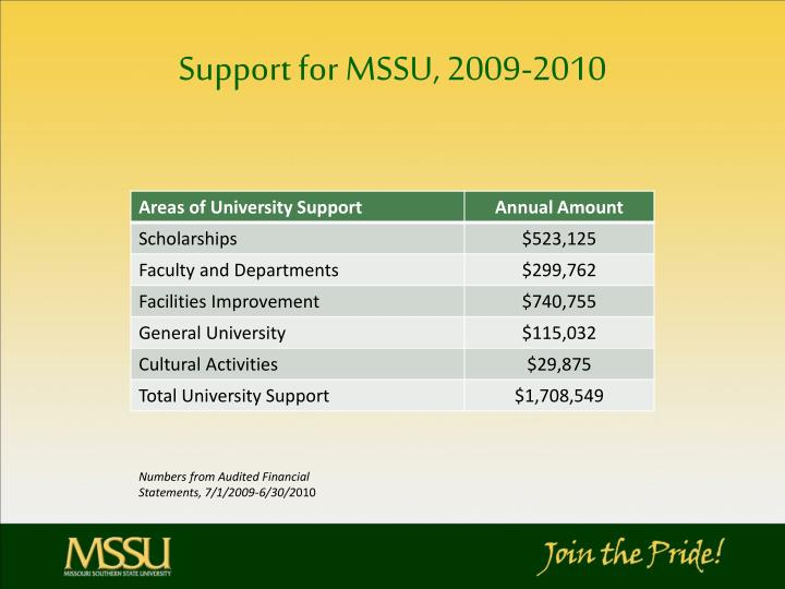 Support for MSSU, 2009-2010