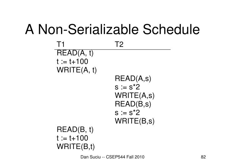 A Non-Serializable Schedule