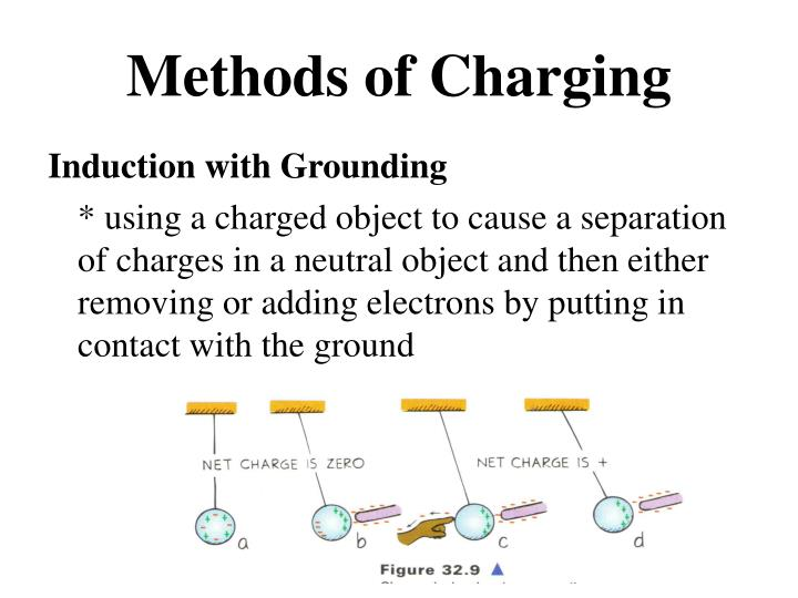 Methods of Charging