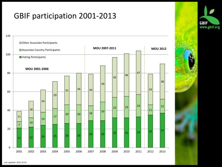 GBIF participation 2001-2013
