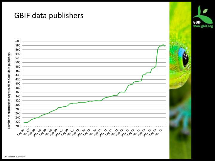 GBIF data