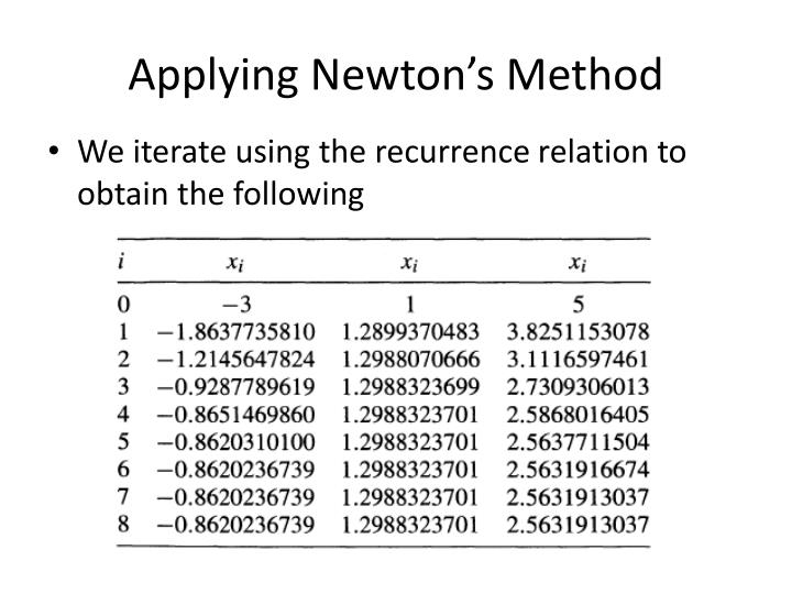 Applying Newton's Method