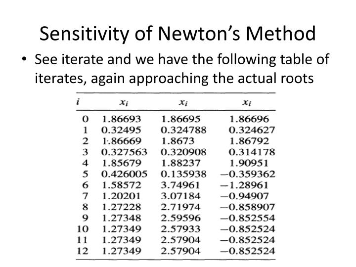 Sensitivity of Newton's Method