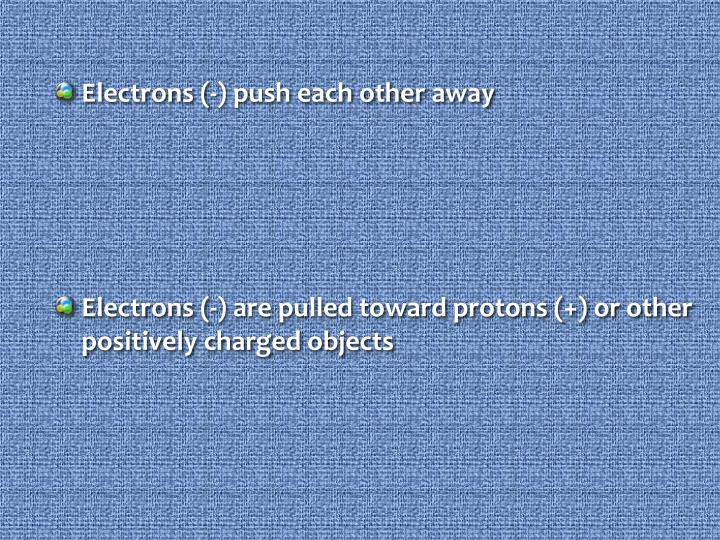 Electrons (-) push each other