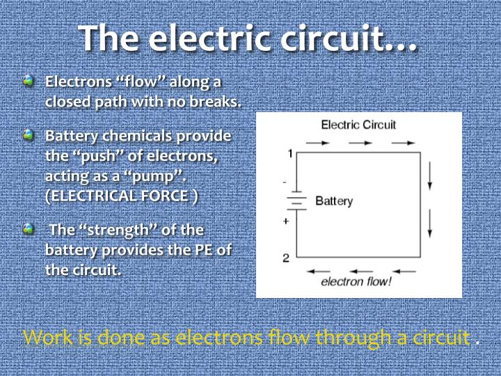 The electric circuit…