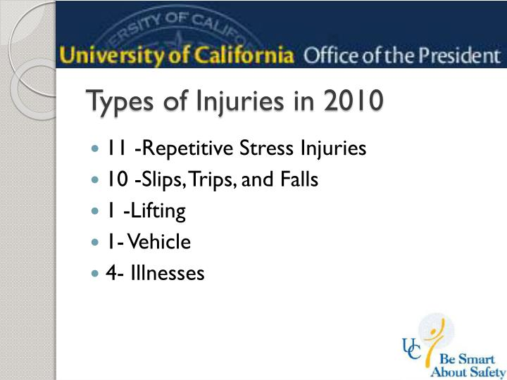 Types of Injuries in 2010