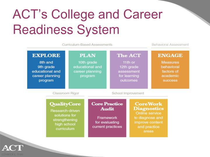 ACT's College and Career Readiness System